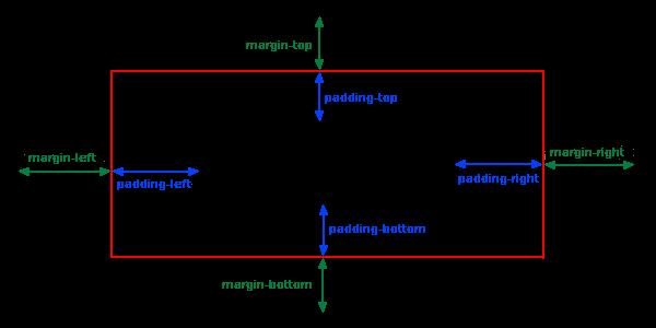 Margin and Padding Honar Systems